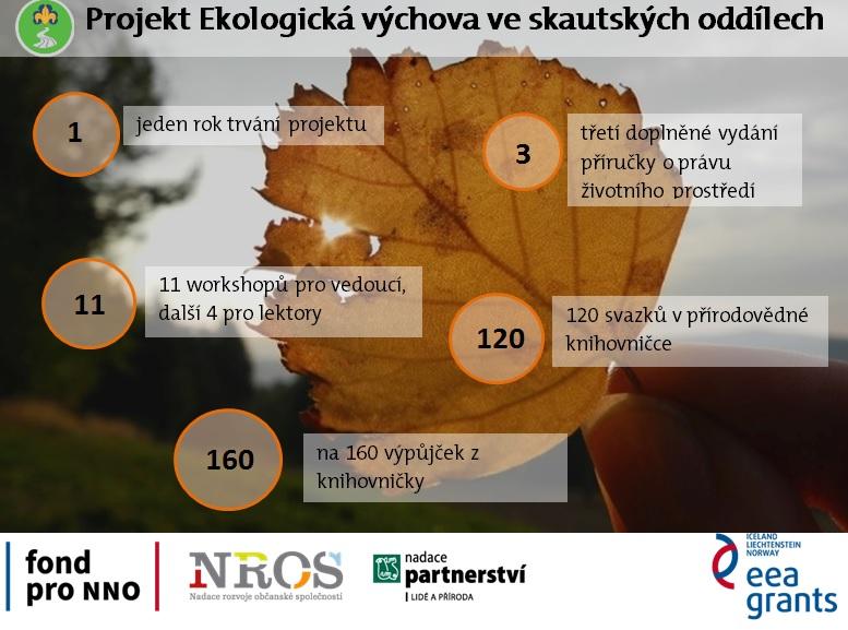 projekt_cisla
